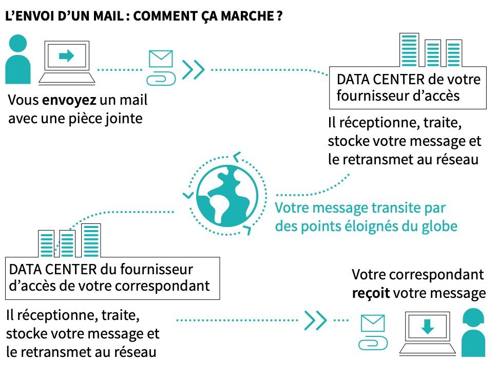 comment marche l'envoi d'un mail